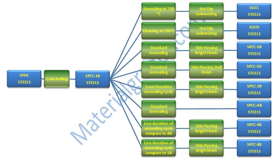 mild steel spch, spcc, sgcc process