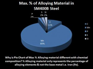 SM400B-steel-alloying-composition