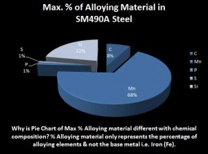 SM490A-steel-alloying-composition