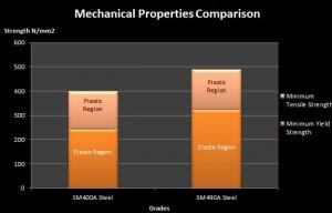 sm490B-steel-mechanical-property-comparison