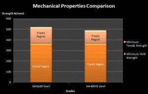 sm520B-steel-mechanical-property-comparison