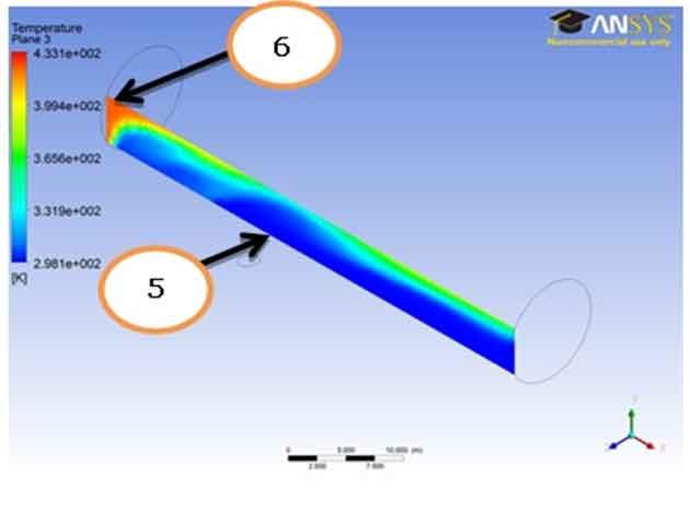Boundary Condition for Temperature Profile