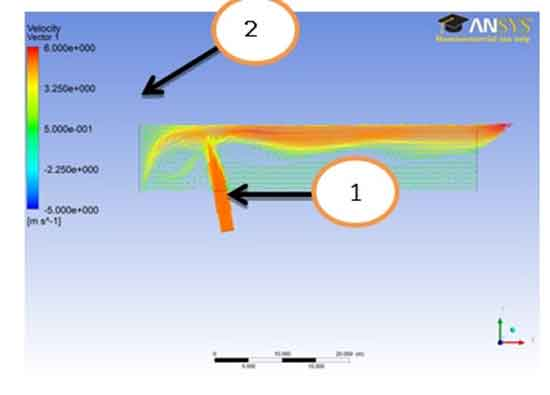 Boundary Condition for Velocity Profile