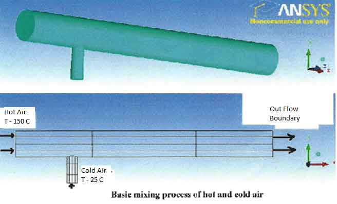 basic-mixing-of-hot-and-cold air