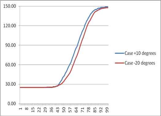 comparison-temperature-profiles