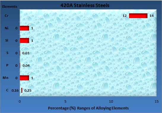 420a-steel-composition