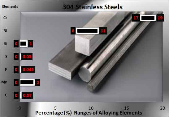 304-stainless-steel-elements alloys