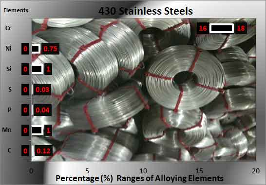 430-stainless-steel-specs