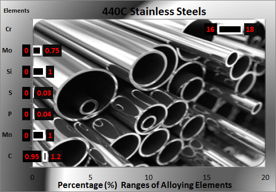 440c-stainless-steel-chemical composition
