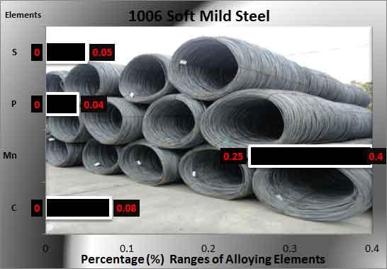 1006-steel-chemistry