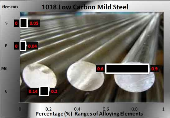 1018-steel-alloys