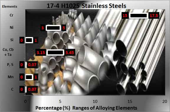 17-4-ph-stainless-composition