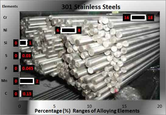 301-stainless chemical composition