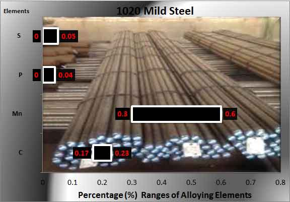 1020-mild-steel-chemical-composition ranges