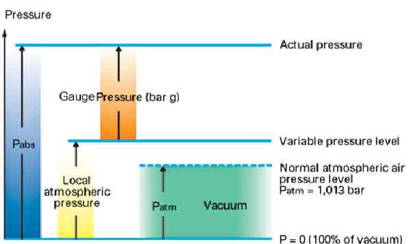 absolute-pressure