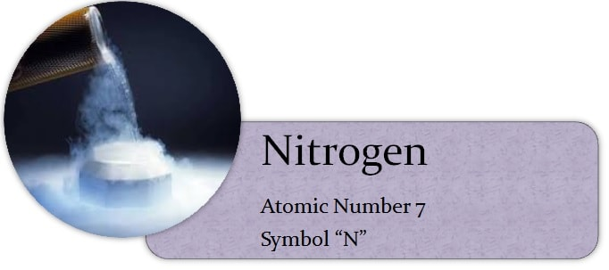 Symbol and Atomic No.