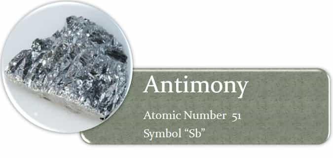 Atomic No and Symbol